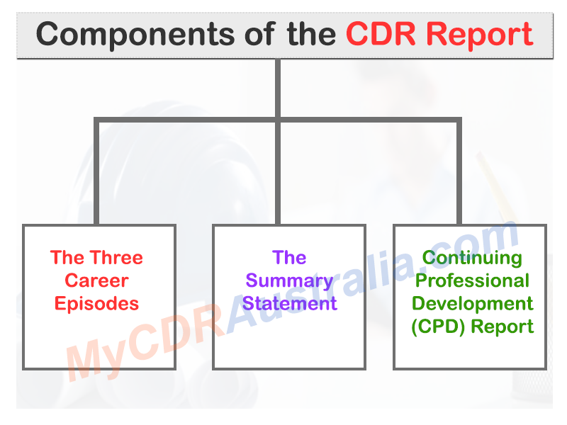 Components-of-the-CDR-Report